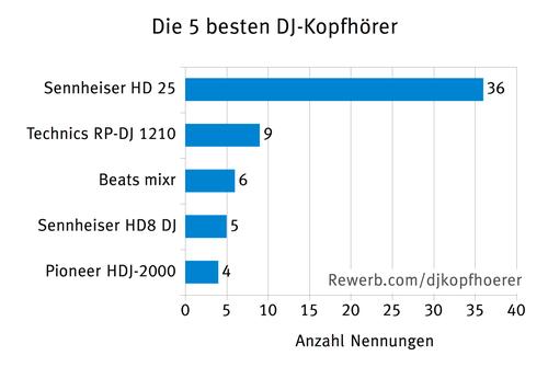 Die 5 besten DJ-Kopfhörer, Umfrageergebnis