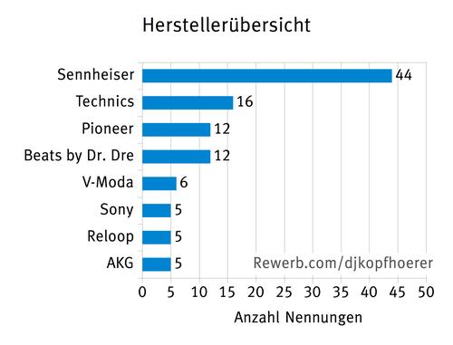 Herstellerübersicht zu DJ-Kopfhörern, Umfrageergebnis