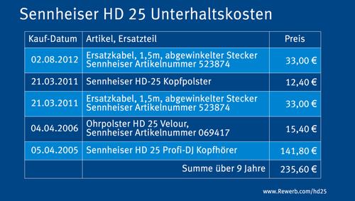 Kosten eines Sennheiser HD 25, über 9 Jahre gerechnet