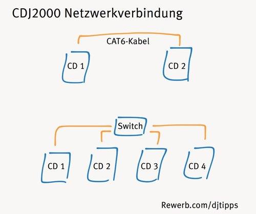 2 CDJ 2000 über Cat6-Kabel verbunden, mehr über Netzwerk-Switch verbinden