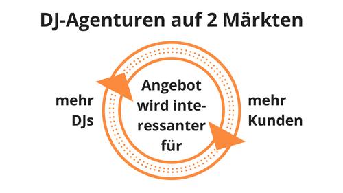 Anzeigen-Auflagen-Spirale, DJ-Agenturen auf 2 Märkten