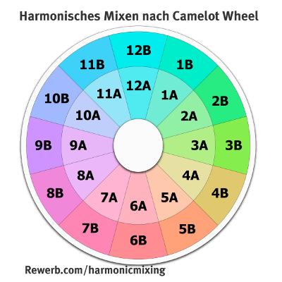 Harmonic Mixing