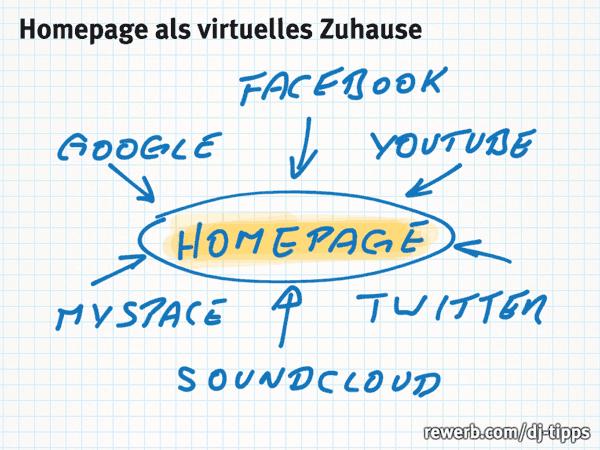 Skizze Homepage vs. Soziale Netzwerk
