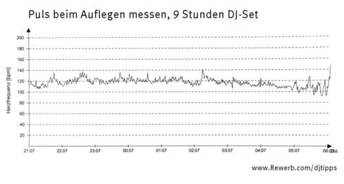 Puls beim Auflegen, über 9 Stunden mit Pulsuhr gemessen