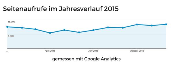 Seitenaufrufe laut Google Analytics, Jahr 2015