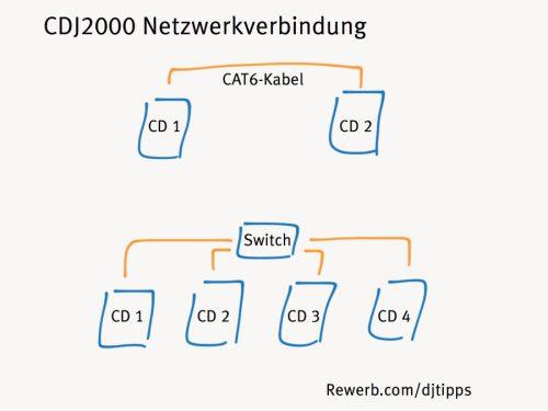 2 CDJ 2000 über Cat6-Kabel verbunden, bis zu 4 CDJs über Netzwerk-Switch verbinden