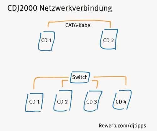 CD-Player mit Netzwerkverbindung