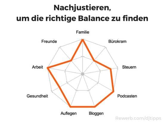 Wie finde ich die richtige Balance aus Leben und Auflegen