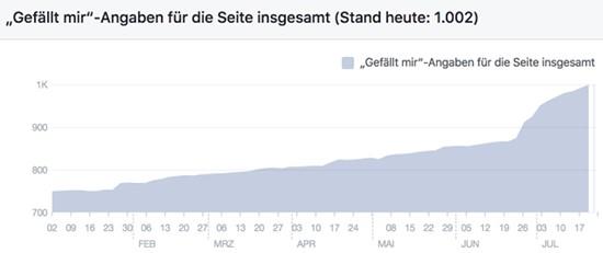 Wachstum der Facebook-Likes im ersten Halbjahr 2017