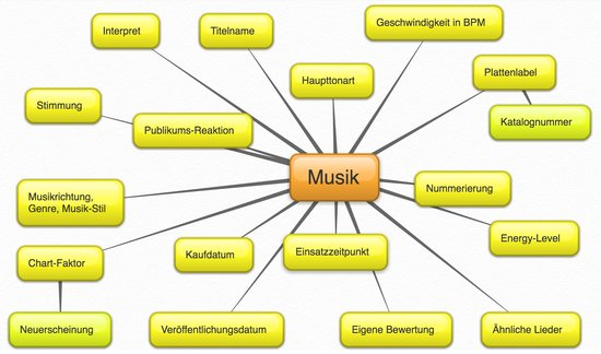 Kriterien, um Musik zu sortieren, Mindmap aller Variablen