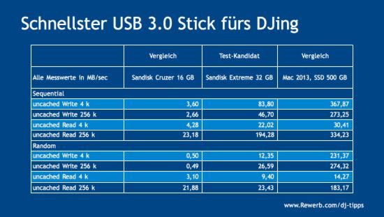 USB-Stick, DJ Test mit Rekordbox, Geschwindigkeit USB3.0