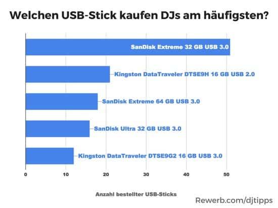 Welchen USB-Stick kaufen DJs am häufigsten?