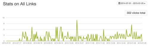 Klick-Statistik der Tweets, Po.st-Sharing