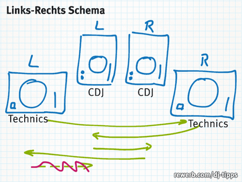 Links-Rechts-Schema der Technics und CDJs