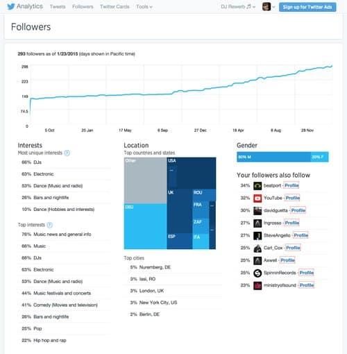 Mehr Follower bekommen, Twitter Analytics