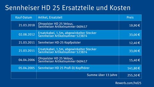Sennheiser HD 25, Ersatzteile und Kosten über 13 Jahre gerechnet